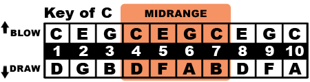 Key of C Midrange
